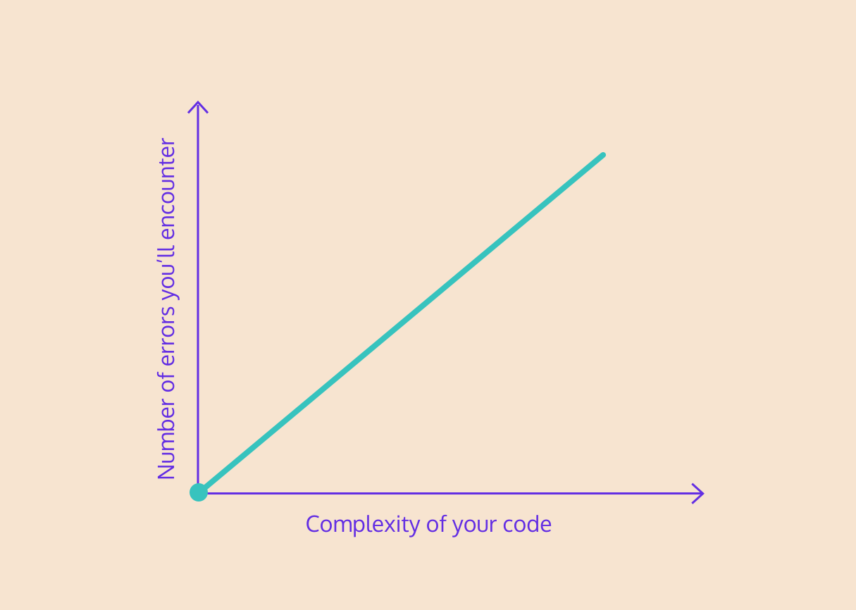 errors in code and complexity