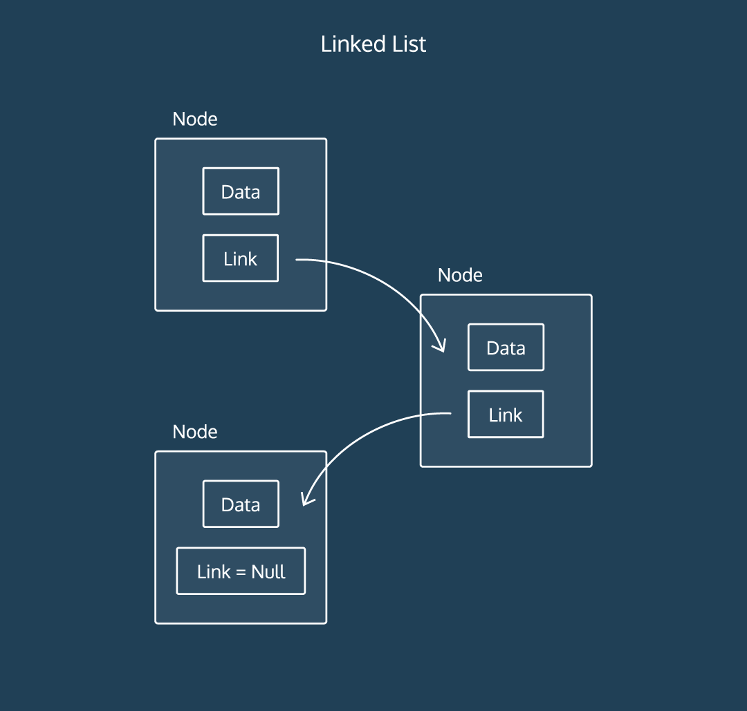 An illustration of a linked list data structure
